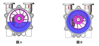 پمپهای رینگ مایع(liquid ring)