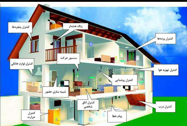 هوشمندسازی ساختمان در مشهد
